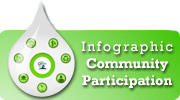 Infographic Community Participation